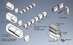 Zeiss Direct100 – Interferometer (Objektive), SynapsisDesign